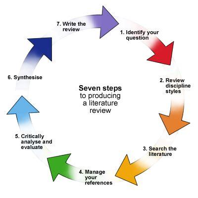 Dissertation Methodology Examples - UK Essays